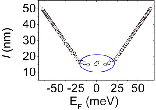 Local electron mean free path versus the Fermi energy in a selected position on pristine graphene.