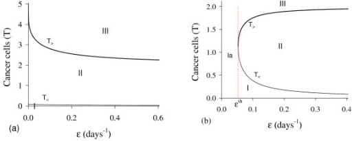 Bifurcation diagram varying ε. The bifurcation diagram of  varying ε, showing the attracting regions. With respect to the coordinates of small equilibrium point , the trivial  is attractor for initial conditions in a very small region I, and for initial conditions in regions II and III  is the attractor (a). There is not a critical value due to influx γP in equation for A. However, for γ = 0, we have bifurcation diagram similar to the Figure 10.b: for ε <εth, trivial  is attractor in I (and for all initial conditions in Ia), and  is attractor in II and III (b) for ε > εth. The scales of vertical and horizontal axes must be multiplied by the factors shown in the legends to obtain the actual values.