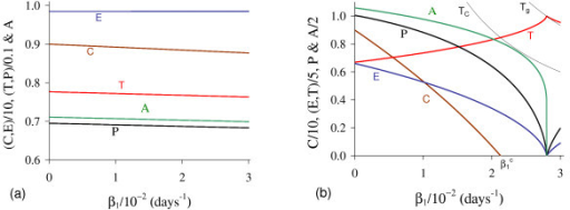 Positive equilibrium values varying β1. The coordinates of the positive equilibrium points varying β1. In (a) we show the coordinates of the small equilibrium point , and in (b), of the big equilibrium point . The coordinates of  is quite insensitive with variation in β1, and in (b) we also show the curves of TC ( at ) and Tg (Ā = 0 at ). The small root T<decreases very slowly, while the big one T> increases up to T> = Tg, and then, decreases. The scales of vertical and horizontal axes must be multiplied by the factors shown in the legends to obtain the actual values.