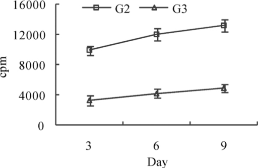 Cell proliferation effect of auto T cell activated by DC in mixed lymphocyte reaction. cpm, counts per minute; G2, inactivated SV40-treated group; G3, infective SV40-treated group.