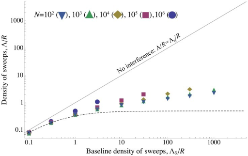 "The density of sweeps as a function of the baseline density.The rate of sweeps per unit map length , plotted against the baseline rate, . The solid line shows , the dashed curve shows the additive approximation given by the solution to Eq. (8) , and the points show simulation results. Different kinds of points represent different values of ; as predicted by the scaling argument,  depends on  only through .  until interference becomes strong at , after which  increases only slowly. While the simulated values of  continue to increase above Eq. (8) 's ""upper limit"" of 0.5, they do so only very slowly, remaining  even for . (Note that even when Eq. (8) underestimates , it appears that our scaling argument still holds.) Selection and map length are held constant at  and  while population size  and mutation rate  are varied. The points show simulation results averaged over  generations for  (circles),  (squares),  (diamonds),  (upward-pointing triangles), and  (downward-pointing triangles). For each value of , values of  are shown up the point at which the strength of interference at which the probability of fixation falls to  and the neutral accumulation of mutations becomes important (see Figure S7). The standard errors in the simulation results are less than the size of the points."