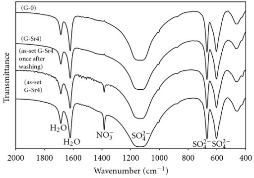 The FTIR spectra of pure gypsum (G-0) and Sr-doped gypsum (G-Sr4) in comparison with as-set G-Sr4 and G-Sr-4 specimen once after washing procedure.