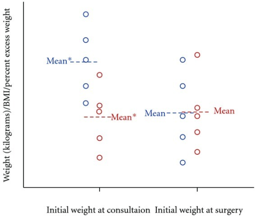 Example of class B study. Graph showing ten hypothetical patients in class B study who have been divided into weight loss (blue) and weight gain (red) groups. The weight loss group was statistically different from the weight gain group at initial consultation. *Confidence interval 95%.