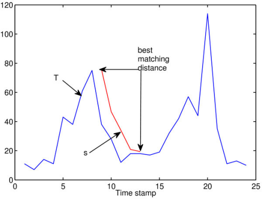 Illustration of computing the distance between a subsequencesand a time seriesT. To compute the distance between a subsequence s of length 5 and a time series T of length 24, a window of length 5 is slid over T and the distance between s and T is computed as the minimum distance between s and every subsequence of T with length 5.