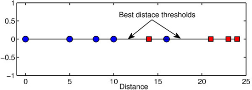 Illustration of the distance threshold. The distance threshold is chosen such that it divides the dataset into two separate groups (red and blue groups). It is clear that there is no unique best threshold. Any threshold between 10 and 14 or between 16 and 21 has only either one false negative or one false positive. However, there is no perfect threshold that separates the datasets into two pure groups.