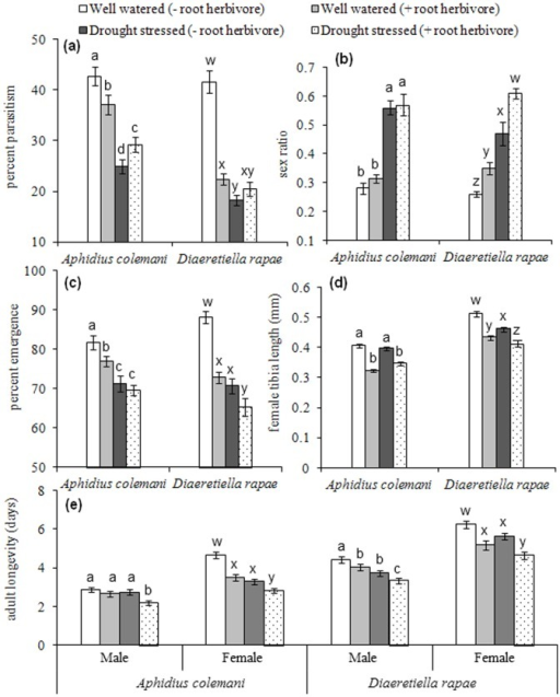 "Performance of Aphidius colemani and Diaeretiella rapae (mean ± S.E.M.) of Myzus persicae and Brevicoryne brassicae reared on Brassica oleracea plants under a well-watered regime (200 ml/pot/week; ""Control"") and a reduced water regime (100 ml/pot/week; ""Drought stressed"") with/without Delia radicum.Within each parasitoid species, means with different letters are significantly different (P<0.05): (a) Percentage parasitism (b) sex ratio (c) percentage emergence (d) female tibia length (mm) and (e) adult longevity (days). A high sex ratio indicates a high proportion of male parasitoids."