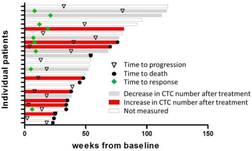 Times to response, progression and death among the 27 patients in the study. For patients where the changes in CTC numbers were evaluated, the bars were coloured red for an increase or grey for a decrease.