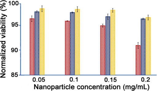 Toxicity of the NPs to NIH/3T3 fibroblasts using the LDH assay after48-h incubationc NO/THCPSi NPs (red bars), glucose/THCPSi NPs(blue bars), and THCPSi NPs (yellow bars). Viability measures normalizedto no NP control samples (n = 3;mean ± standard deviation shown).