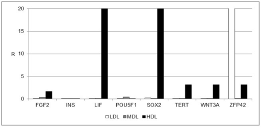 Gene expression profile of stemness markers.Gene expression profile of stemness markers in the LDL (white bars), MDL (grey bars), and HDL (black bars). The results are reported as ratios (R) with respect to the mRNA expression levels of non-centrifuged fat (not shown).