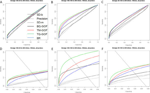 ROC curves for 7 filtering methods (2 groups, 200 informative features out of 2000, 200 samples, 100 simulated data sets). For each data set the sensitivity and specificity of selecting informative features using the top ranked list (1–2000 features) are averaged over 100 replications. Figure A-C show ROC curves for 7 listed filtering methods: SD-b, Precision, SD-m, BQ-GOF, TM-GOF, TQ-GOF, and BR (best rank) under different sample ratio scenarios: A. Sample size ratio 9:1 (non-CIMP/CIMP); B. Sample size ratio 1:1; C. Sample size ratio 1:9. The bottom three panels D-F are partial ROC curves obtained from the panels A-C by restricting the axis ranges to the region relevant to the diagonal line. The solid black diagonal line in Figure D-F indicates the estimated sensitivity and specificity levels for a list of 100 genes.