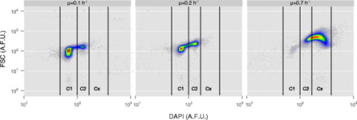Dot plots of DNA content (DAPI, in arbitrary fluorescence units (A.F.U.)) versus forward scatter (FSC, in A.F.U.) at different growth rates 0.1 h−1, 0.2 h−1and 0.7 h−1. The dataset of the biological replicate can be found in the Additional file 2: Figure S1. Cells of P. putida KT2440 grown at steady state conditions in chemostats were stained with DAPI and analyzed by flow cytometry. The DNA content and the forward scatter increased with increasing growth rate. The indicated gates (C1, C2, Cx) were used for sorting 5x106 cells per subpopulation for further mass spectrometric analysis.