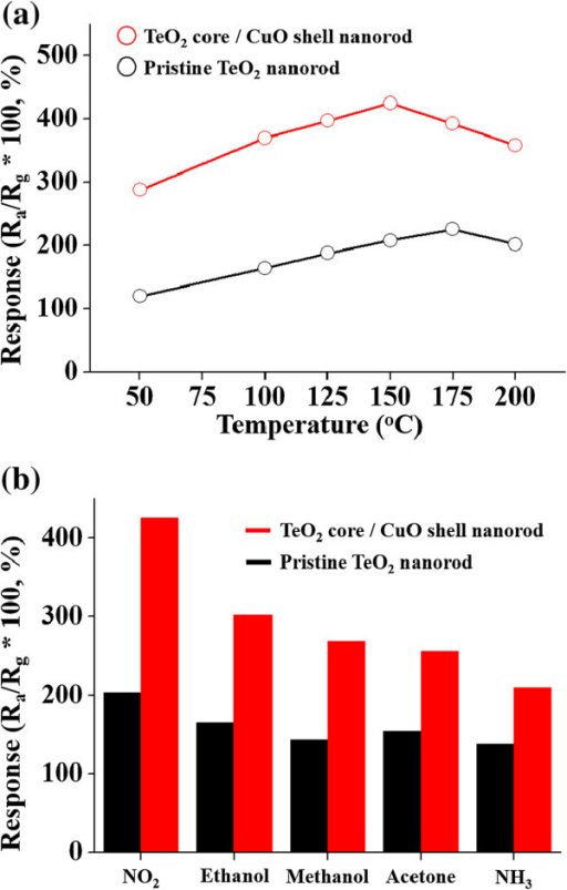 Responses of the pristine TeO2 nanorod and TeO2/CuO core-shell nanorod gas sensors. (a) Responses of the pristine TeO2 nanorod and TeO2/CuO core-shell nanorod gas sensors to NO2 as a function of the operation temperature. (b) Responses of the pristine TeO2 nanorod and TeO2/CuO core-shell nanorod gas sensors to different gases.