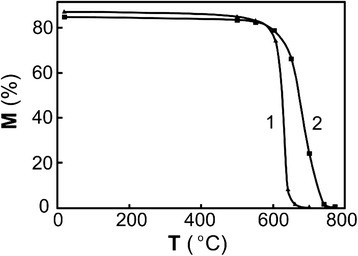 Amount of martensite vs heating temperature for reverse α–γ transformation. Amount of martensite vs heating temperature for reverse α-γ transformation of quenched Fe-30.6 wt.% Ni-0.05 wt.% C alloy: 1 ribbon, 2 bulk alloy. It should be noted that an interval of α-γ transformation of the ribbon and the bulk alloy shifted to higher temperatures after γ-α-γ cycling. Temperature shift for the ribbon was about 80 K according to X-ray data (Figure 2). After repeated γ-α-γ cycles finish, temperature (Ak) of reverse α-γ transformation remarkably increases (by 75 to 80 K after the 30 cycles of γ-α-γ transformations). Abovementioned results mean that it is necessary to heat a pre-quenched ribbon for each α-γ transformation to higher Ак temperature for the achievement of higher degree of phase hardening by γ-α-γ transformations. It should be noted that overheating of quenched alloy to the temperatures higher than Ак by 1015 K results in development of relaxation processes and to the corresponding decline the phase hardening.