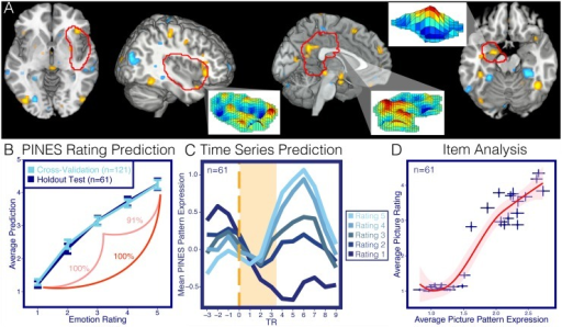PINES.Panel A depicts the PINES pattern thresholded using a 5,000 sample bootstrap procedure at p < 0.001 uncorrected. Blowout sections show the spatial topography of the pattern in the left amygdala, right insula, and posterior cingulate cortex. Panel B shows the predicted affective rating compared to the actual ratings for the cross validated participants (n = 121) and the separate holdout test data set (n = 61). Accuracies reflect forced-choice comparisons between high and low and high, medium, and low ratings. Panel C depicts an average peristimulus plot of the PINES response to the holdout test dataset (n = 61). This reflects the average PINES response at every repetition time (TR) in the timeseries separated by the rating. Panel D illustrates an item analysis which shows the average PINES response to each photo by the average ratings to the photos in the separate test dataset (n = 61). Error bars reflect ±1 standard error.