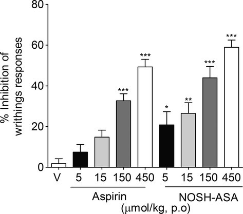 Effect of NOSH-aspirin (NOSH-ASA) and aspirin on acetic acid-induced writhing responses in mice. Animals were pretreated orally (p.o.) with aspirin (5, 15, 150 μmol/kg), NOSH-ASA (5, 15, 150, and 450 μmol/kg) or vehicle (v), 50 min before the intraperitoneal administration of acetic acid (0.8%, i.p.). Writhing responses was assessed during 20 min after acetic acid injection. The graphic represents the percentage of inhibition relative to vehicle. Data are the means ± SEM (n = 7). *P < 0.05, **P < 0.01, and ***P < 0.001 versus vehicle group.
