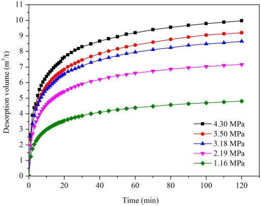 Relation between gas desorption volume and time under different pressures in the No. 13 coal seam.