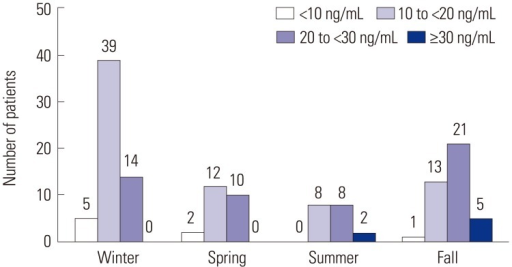 Distribution of serum 25-hydroxy vitamin D levels of patients grouped according to season.