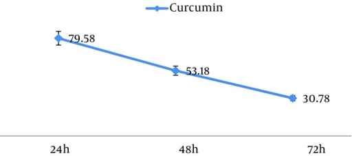 The IC50 of Curcumin for MCF-7 Cell Line