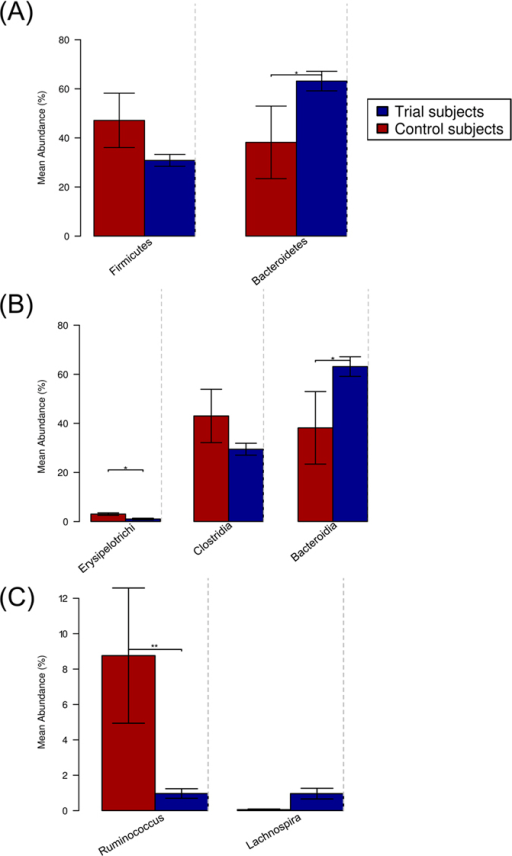 The fecal microbiota of Trial subjects differs from that of active CeD control subjects.Differences in the composition of the fecal microbiota of Trial subjects prior to hookworm infection (T0) and of active celiac disease Control subjects were determined at (A) phylum, (B) class and (C) genus level. *p < 0.05, **p < 0.01.
