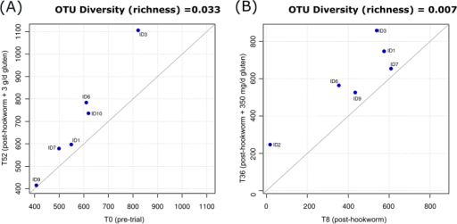 Hookworm infection and gluten challenge is associated with increased microbial richness.Pairwise comparisons depicting the overall taxonomic richness of the fecal microbiota of Trial subjects (A) prior to hookworm infection (T0) and following the administration of escalating doses of gluten (T52), and (B) post-hookworm infection (T8) and post-gluten challenge (T52), respectively.