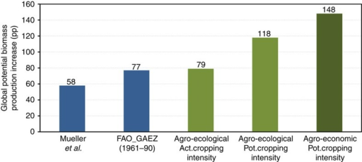 Comparison of global potential biomass production increase (PBPI) in percentage points (pp) determined under present climate conditions and on today's cropland; blue: previous studies, green: this study.Column 1: statistical approach of Mueller et al.16, column 2: modelling approach FAO-GAEZ1415, column 3: agro-ecological PBPI from PROMET simulations, column 4: column 3 plus potential cropping intensities, column 5: column 4 plus profit-maximizing spatial reallocation of crops.