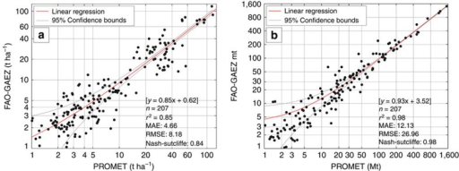 Log–log scatterplots of potential agro-ecological yields and production.(a) Yields in tha−1 and (b) production in Mt comparing the PROMET model results and the FAO-GAEZ1415 model results for coinciding crops and regions. The dotted lines show the 95% confidence bounds of the regression line.