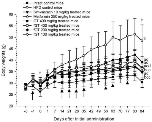 Body weight changes in NFD or HFD supplied mice. Values are expressed as Mean ± SD of eight mice. NFD, normal fat pellet diet; HFD, high fat diet; GT, green tea extracts; fGT, Aquilariae lignum-fermented green tea extracts. Simvastatin and metformin were administrated at dose levels of 10 and 250 mg/kg, respectively. All animals were overnight fasted before initial test substance administrations and sacrifice (†). ap < 0.01 and bp < 0.05 as compared with intact control; cp < 0.01 as compared with HFD control; dp < 0.01 and ep < 0.05 as compared with GT 400 mg/kg.