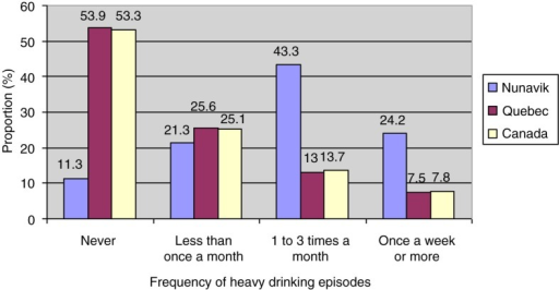 Frequency of heavy drinking episodes in preceding year (%) in Inuit population aged 15 years or over: comparison of the populations of Nunavik 2004, southern Quebec 2003 and Canada 2003.Sources: Nunavik Inuit Health Survey 2004 and Canadian Community Health Survey 2003.