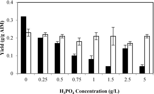 Effect of different phosphate concentration on glucosamine (GlcN) yield (g/g alkali-insoluble material (AIM)) (black bars) and N-acetyl glucosamine (GlcNAc) yield (g/g AIM) (white bars). Error bars represent the ± standard deviation (SD) of values obtained from independent experiments performed in triplicate. Average SD: p = 0.00 (black bars); p < 0.02 (white bars).