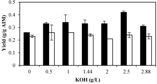 Effect of different potassium hydroxide concentrations on GlcN yield (g/g AIM) (black bars) and GlcNAc yield (g/g AIM) (white bars). Error bars represent the ± standard deviation (SD) of values obtained from independent experiments performed in triplicate. Average SD: p <0.02.