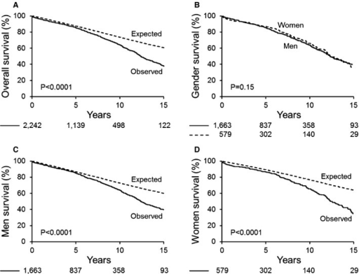 Surgical referral cohort overall and sex‐specific survival compared to the general population. A, Kaplan‐Meier 15‐year rate of survival after presurgical echocardiogram in the overall cohort vs general population expected rate. B, Kaplan‐Meier 15‐year rate of survival after presurgical echocardiogram, direct comparison by sex. C, Kaplan‐Meier 15‐year rate of survival after presurgical echocardiogram in men. D, Kaplan‐Meier 15‐year rate of survival after presurgical echocardiogram in women.