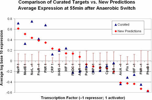Transcription factor target set agreement between predicted and curated targets.The average expression values for TF regulatory modes (TF and activator or repressor relationship) among curated and new predicted targets at the 55-min time point of the new aerobic–anaerobic shift gene expression data are shown. Only the top 20 TF regulatory modes in terms of the number of new predictions are included. We excluded genes with dual annotations from the curated averages. We included genes in the predicted set averages for which we had a new prediction with regards to the mode of interaction (either because they were dual-annotated or SEREND predicted the opposite mode; this generally was for a small number of genes; see Table S1). For each TF regulatory mode, the graph also displays the 95% confidence interval based on 10,000 random draws of new predicted targets of the same size set. The graph shows that the average expression for a number of predicted TF target gene sets was significantly induced or repressed. The graph also shows a good agreement for most TF target gene sets between the curated and predicted sets, indicating the accuracy of the predictions.