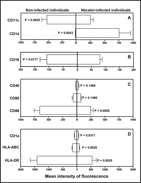 Flow cytometric analysis of monocyte-derived dendritic cell surface markers.(A) Analysis of dendritic cell differentiation/maturation (CD11c and CD14) and (B) expression of IgG receptor (CD16, FcγRIII). (C) Expression of co-stimulatory molecules. (D) Expression of cell presentation molecules. Median intensity of fluorescence is indicated on x axis (arbitrary units). Statistical differences are indicated in each graph with the significant P values.
