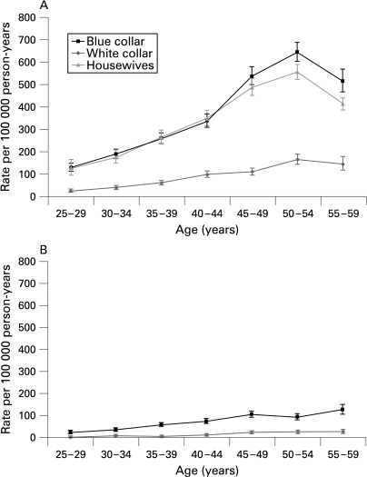 Age-specific incidence rates of surgically treated idiopathic carpal tunnel syndrome according to occupational category in women (A) and men (B).