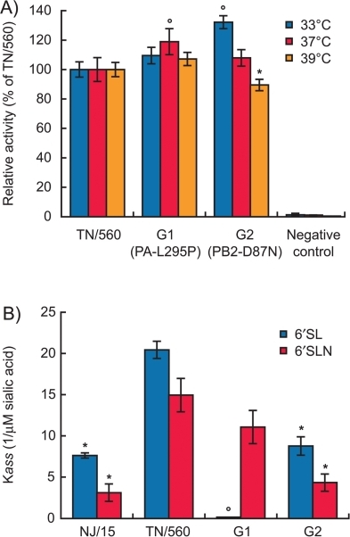 "Polymerase activity and receptor specificity of H1N1 influenza viruses. (A) Polymerase activity of ribonucleoprotein complexes of TN/560, G1, and G2 (H1N1) viruses as determined by a dual-luciferase reporter assay in three independent experiments. 293T cells were transfected in triplicate with luciferase and Renilla reporter plasmids, together with plasmids expressing PB2, PB1, PA, and NP from either TN/560, G1, or G2 viruses. Cells were incubated at 33°C (orange bars), 37°C (red bars), or 39°C (purple bars) for 24 h, and cell lysates were analyzed to measure firefly luciferase and Renilla activities. The latter was used to normalize transfection efficiency. Values shown represent the activities of each ribonucleoprotein (RNP) complex relative to that of TN/560. *, P < 0.05; °, P <0.01 compared with the value for TN/560 virus (one-way ANOVA). (B) Receptor specificity of NJ/15, TN/560, G1, and G2 (H1N1) influenza viruses. Association constants (Kass) of virus complexes with ""human-type"" sialylglycopolymers conjugated to 6′-SL and 6′-SLN are shown. Higher Kass values indicate stronger binding. Values are the means from four independent experiments. *, P < 0.05; °, P <0.01 compared with the value for TN/560 virus (one-way ANOVA)."