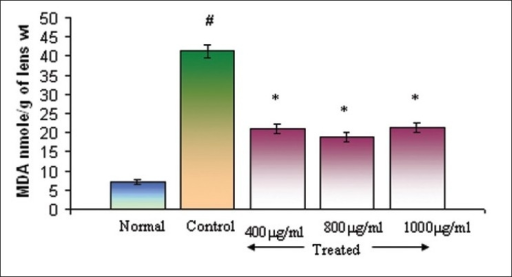 Effect of Triphala on MDA levels in selenite-induced oxidative stress in vitro, Normal: DMEM, Control: DMEM+100μM of Sodium selenite, Treated: DMEM+100μM of Sodium selenite + Triphala. Incubation period 24 h. Values are mean±SD. *P<0.01 and #P <0.05 as compared to control. n=6.