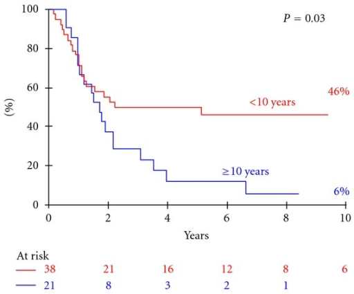 Progression-free survival of the 59 patients according to age (±10 years).