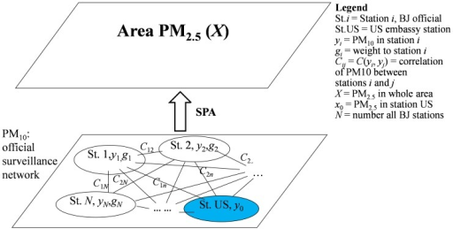 Relationship between stations and PM2.5 areal concentration: yi denotes PM10 concentration reported by station i, and X is areal PM2.5 concentration for Beijing; St. US denotes the U.S. Embassy station at which daily PM2.5 concentration x0 is observed; X is estimated by x0 using the SPA technique, based on observed PM2.5 data at the embassy station, and their correlation with PM10 concentrations observed at the 18 (evenly distributed) stations operated by BJ-EPB.