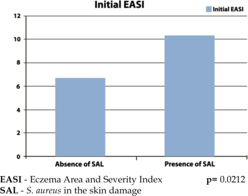 Initial EASI and colonization by S. aureus in the skin damage