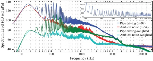 Power spectral density of the OCTA-KONG SSP22 #36 driving sound and noise.Spectrum configuration: temporal grid resolution, 76.80 ms; overlap samples per frame, 85%; frequency grid spacing, 1.95 Hz and normalized to 1 Hz; window size, 262 144; FFT size, 262 144; window type, Hanning. The inset in the upper right corner shows a magnified frequency scale of the unweighted piling sound. The fundamental frequency of the vibration sound was 16 Hz. Pile driving sounds were recorded at a distance of 80 m from the vibration hammer.