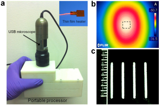 The custom-made, portable, processor for nucleic acid isothermal amplification and detection.(a) A photograph of the processor. Inset: a flexible, polyimide-based, thin film heater. (b) A thermograph of the nuclemeter chip's surface taken with an infrared camera T360. The four reaction-diffusion reactors are located within the dashed square. (c) A mask made with black 3M Scotch electrical tape to block background emission. A ruler was fixed on the mask to assist in determining the position of the reaction front (XF).