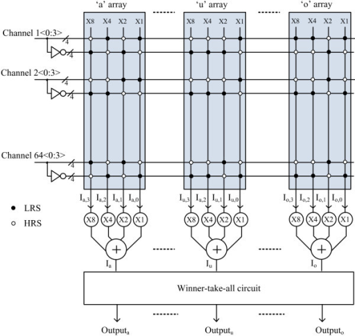 The block diagram of the proposed binary memristor crossbar circuit with 4-bit 64 input channels. Each 4-bit input channel is composed of the true signal and the inverted signal.