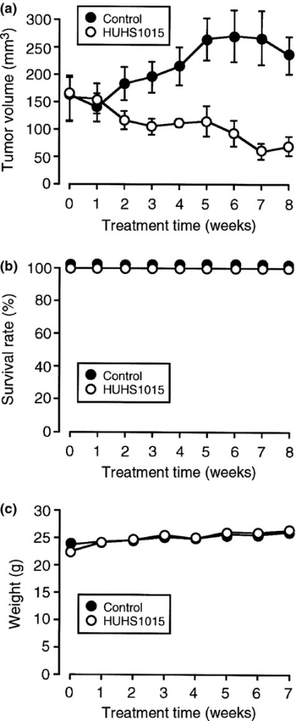 Suppression of NCI-H2052 tumor growth in mice induced by HUHS1015. NCI-H2052 cells were inoculated s.c. into the flank of mice, and a week later a physiological salt solution (Control) or HUHS1015 (9.15 mg/kg) was injected i.p. twice a week. (a) Tumor volume (mean ± SEM) (n = 6 independent mice). (b) Survival rate (the mean ± SEM) (n = 6 independent mice). (c) Body weight (mean ± SEM) (n = 6 independent mice).