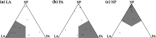 Predicted surgical type associations of subjects by dominant association, who's actual associations are (a) LA, (b) PA and (c) NP