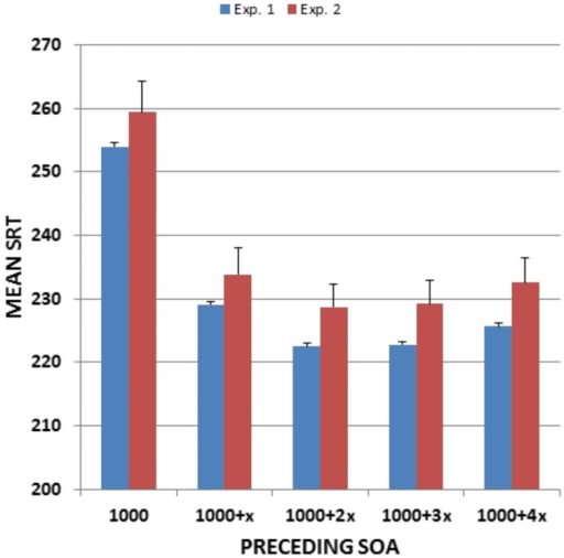 Mean SRTs as a function of preceding SOA. From Experiment 1 and Experiment 2. Error bars show 95% confidence intervals. X, SOA step size (200 ms in Experiment 1 and 250 ms in Experiment 2).