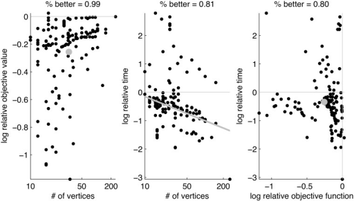Comparison of FAQ with PATH in terms of both accuracy and efficiency.The left panel is the same as the left panel of Fig 2. The middle plots the relative wall time of FAQ to PATH as a function of the number of vertices, also on a log-log scale. The gray line is the best fit slope on this plot. Finally, the right panel plots log relative time versus log relative objective function value, demonstrating that FAQ outperforms PATH on both dimensions on 80% of the benchmarks.