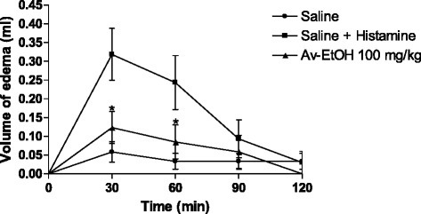 Effect of ethanolic extract of A. vepretorum (Av-EtOH) on histamine-induced hind paw edema in mice. Values are mean ± S.E.M.; *P < 0.05, significantly different from control; unpaired Student's t-test (n = 6, per group)