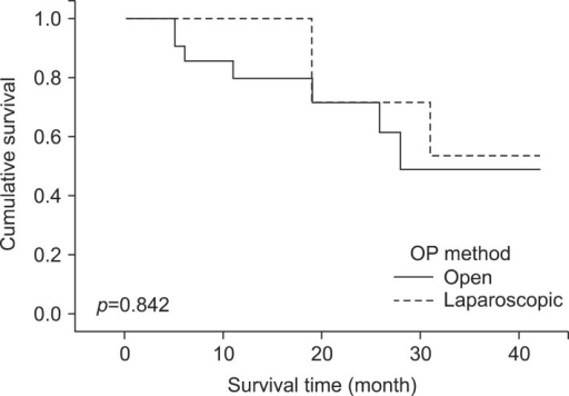 Comparison of overall survival rates after open and laparoscopic radiofrequency ablation liver metastasis from colorectal cancer.