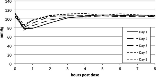 Reduced hypotensive responses after repeated dosing of compound 2. Repeated dosing of compound 2 at 10 μg/kg (i.t.) in conscious, telemetrised rats demonstrated a decreased hypotensive response from day 1 to day 5 through a significant interaction between time after dose and number of doses (P = 0.0005).