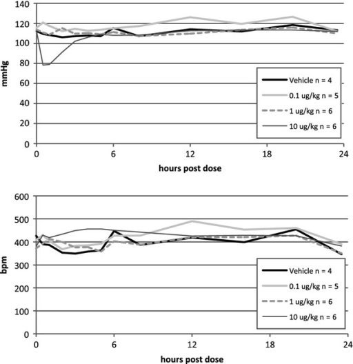 Hemodynamic responses to increasing doses of compound 2 are dose dependent. Blood pressure (top panel) and heart rate (bottom panel) responses to the first day of intratracheal (i.t.) instillation of compound 2 at 0.1 μg/kg (light grey), 1.0 μg/kg (dotted), 10 μg/kg (dark grey) and vehicle (black) in conscious, telomerized rats demonstrated a major hypotensive response to the highest dose that was normalized within 4 h after dosing. Heart rate was significantly increased during the same time frame for 10 μg/kg vs. the other groups.